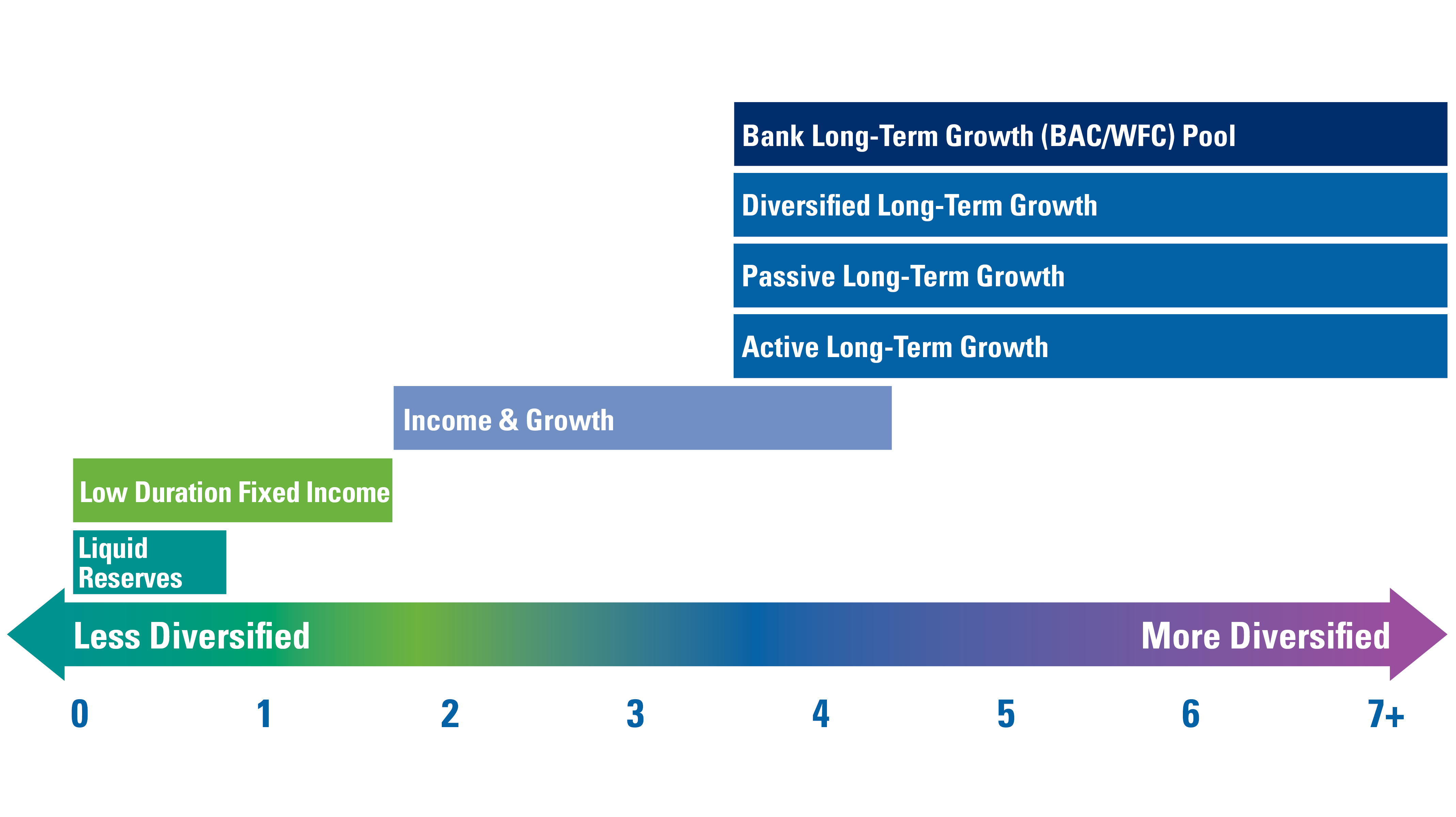 GCCT investment horizon graphic