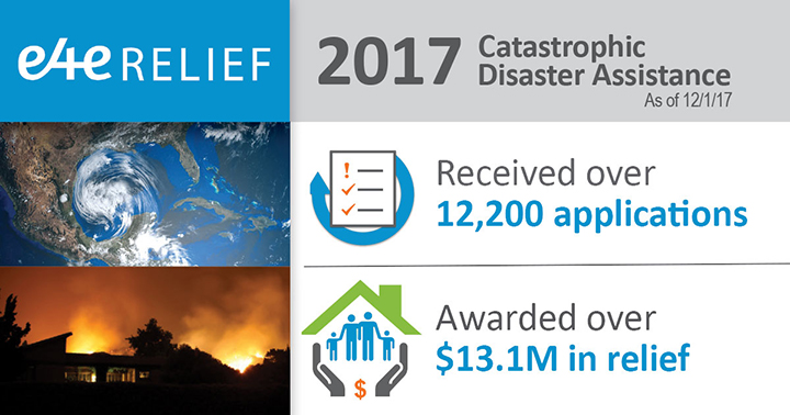 E4E has received more than 12,200 applications and awarded more than $13.1 million in relief